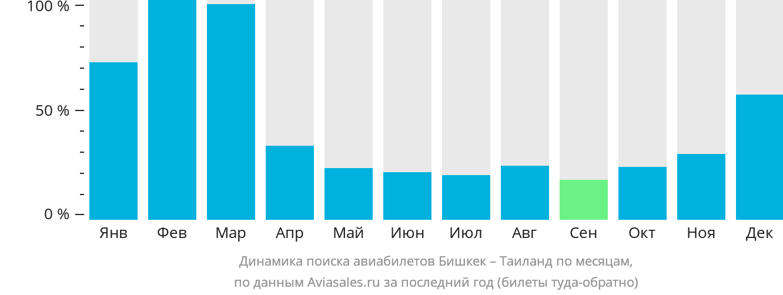 Динамика поиска авиабилетов из Бишкека в Таиланд по месяцам