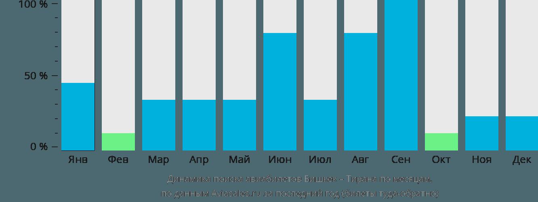 Динамика поиска авиабилетов из Бишкека в Тирану по месяцам