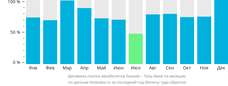 Динамика поиска авиабилетов из Бишкека в Тель-Авив по месяцам