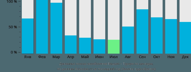 Динамика поиска авиабилетов из Бишкека в Турцию по месяцам