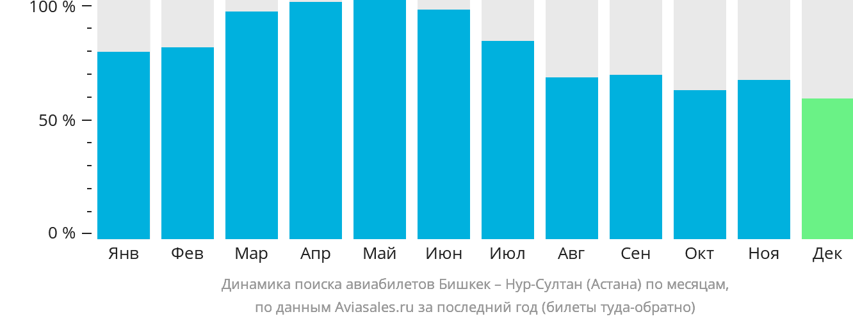 Динамика поиска авиабилетов из Бишкека в Астану по месяцам