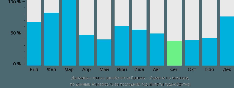 Динамика поиска авиабилетов из Бишкека в Украину по месяцам