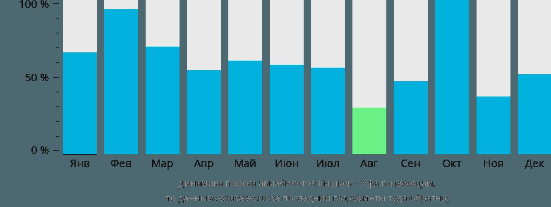 Динамика поиска авиабилетов из Бишкека в Уфу по месяцам