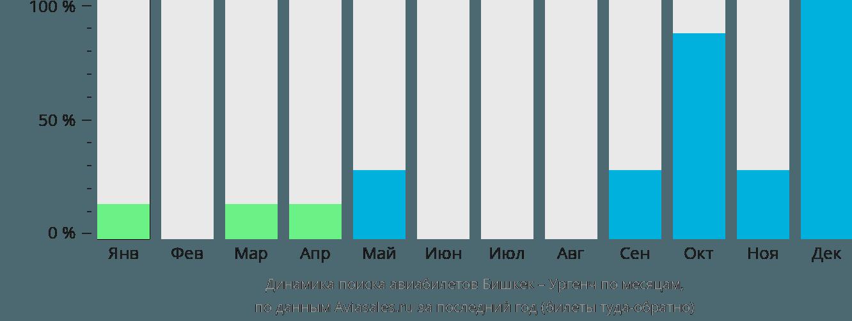 Динамика поиска авиабилетов из Бишкека в Ургенч по месяцам