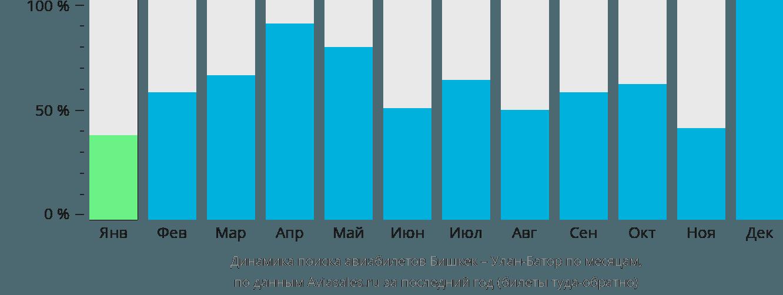 Динамика поиска авиабилетов из Бишкека в Улан-Батор по месяцам