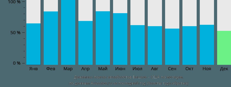Динамика поиска авиабилетов из Бишкека в США по месяцам