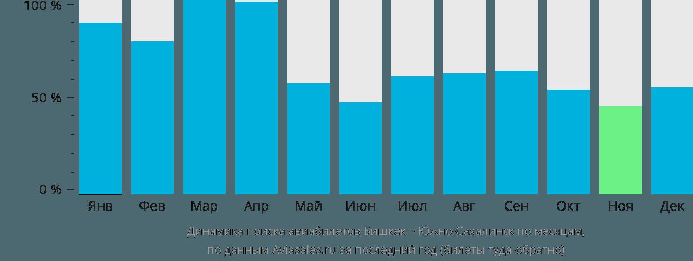 Динамика поиска авиабилетов из Бишкека в Южно-Сахалинск по месяцам