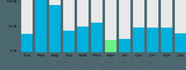 Динамика поиска авиабилетов из Бишкека в Узбекистан по месяцам