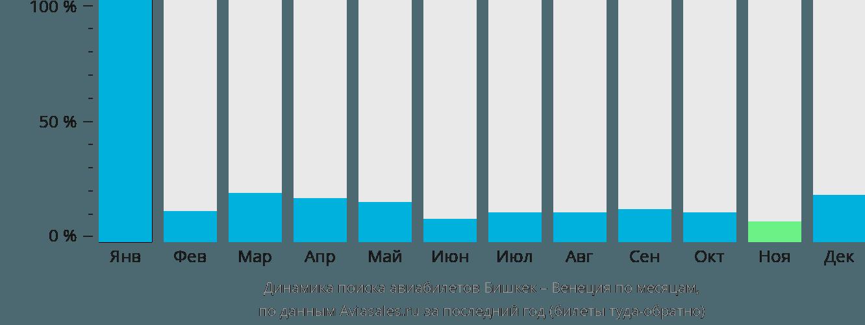 Динамика поиска авиабилетов из Бишкека в Венецию по месяцам