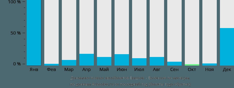 Динамика поиска авиабилетов из Бишкека в Валенсию по месяцам