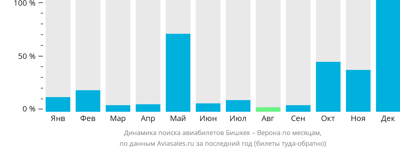Динамика поиска авиабилетов из Бишкека в Верону по месяцам