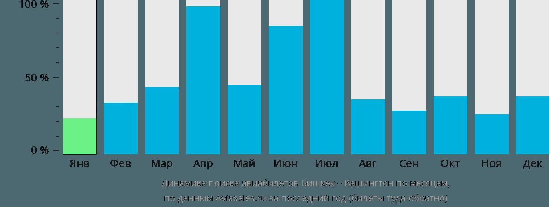 Динамика поиска авиабилетов из Бишкека в Вашингтон по месяцам