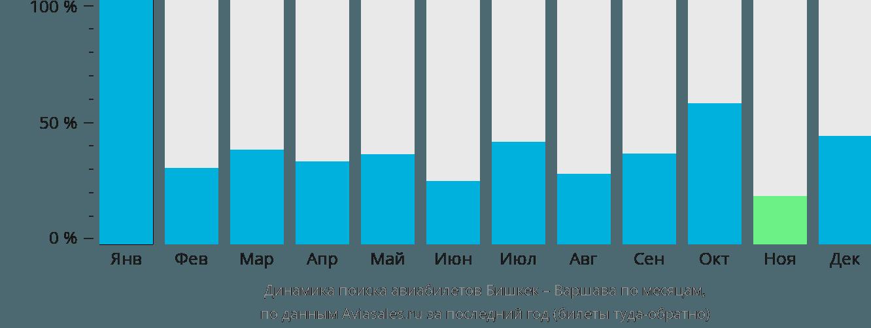 Динамика поиска авиабилетов из Бишкека в Варшаву по месяцам