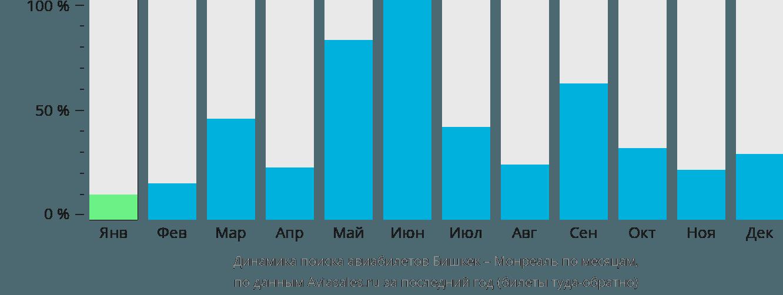Динамика поиска авиабилетов из Бишкека в Монреаль по месяцам