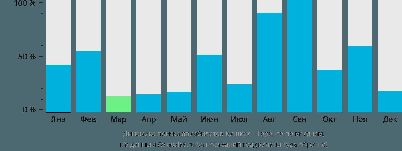 Динамика поиска авиабилетов из Бишкека в Торонто по месяцам