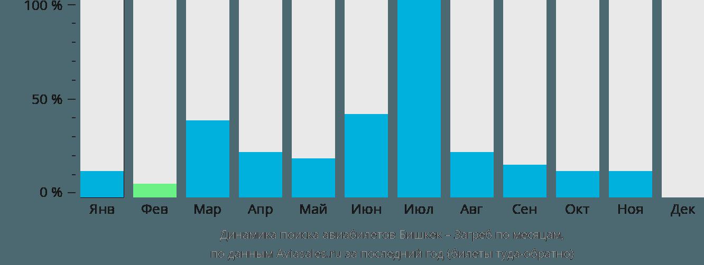 Динамика поиска авиабилетов из Бишкека в Загреб по месяцам