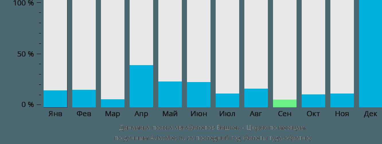 Динамика поиска авиабилетов из Бишкека в Цюрих по месяцам
