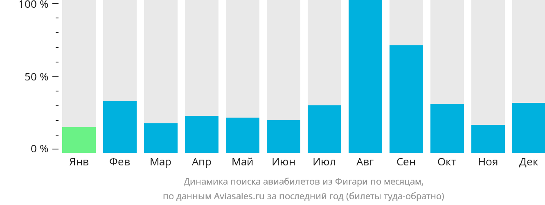 Динамика поиска авиабилетов из Фигари по месяцам
