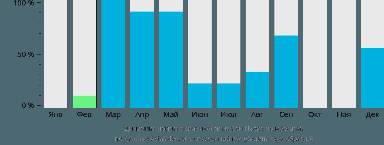 Динамика поиска авиабилетов из Сен-Пьера по месяцам