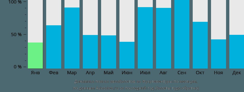 Динамика поиска авиабилетов из Фуэртевентуры по месяцам