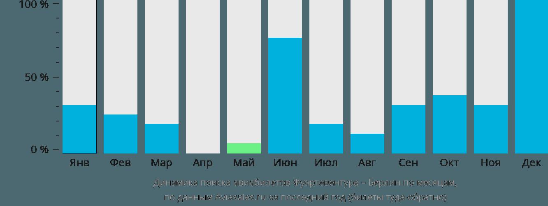 Динамика поиска авиабилетов из Фуэртевентуры в Берлин по месяцам
