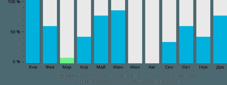 Динамика поиска авиабилетов из Фуэртевентуры в Дюссельдорф по месяцам