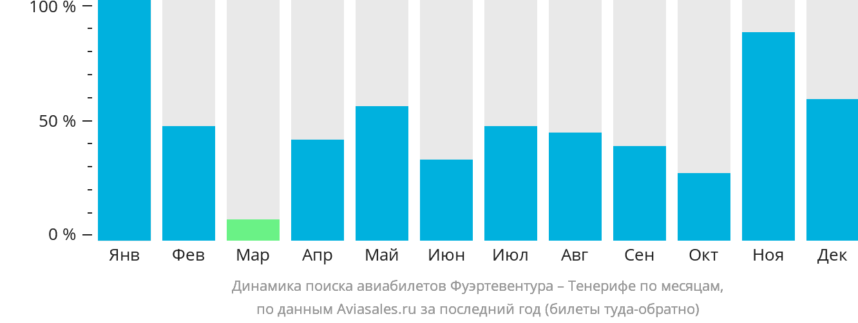 Динамика поиска авиабилетов из Фуэртевентуры на Тенерифе по месяцам