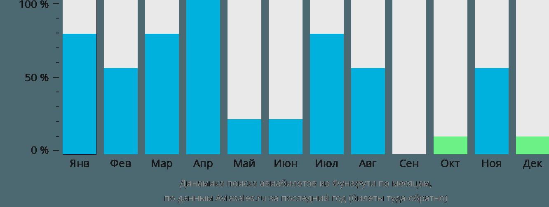 Динамика поиска авиабилетов из Тувалу по месяцам