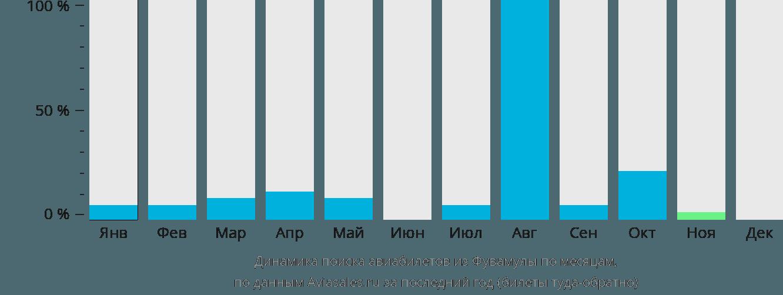 Динамика поиска авиабилетов из Фувамулы по месяцам