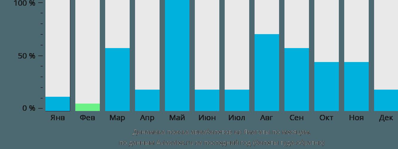 Динамика поиска авиабилетов из Ямагаты по месяцам