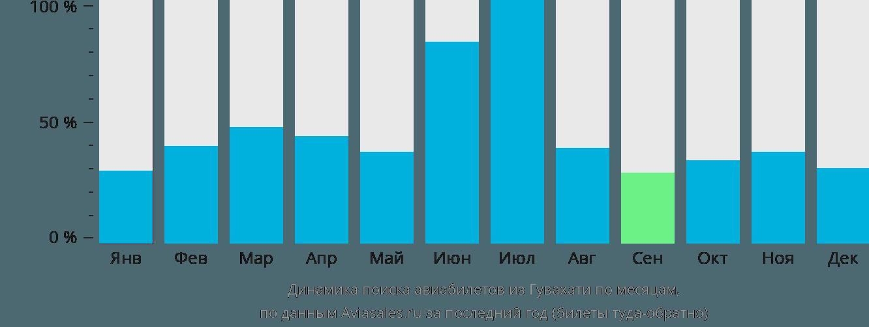 Динамика поиска авиабилетов из Гувахати по месяцам