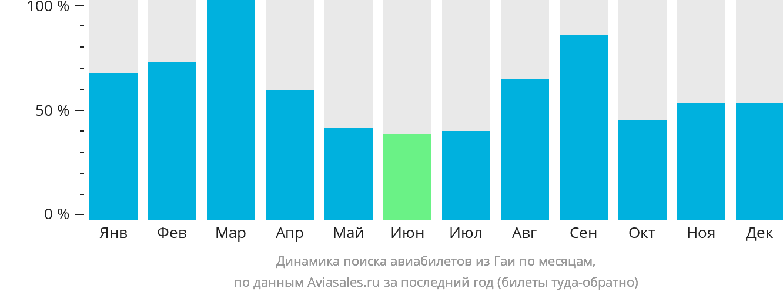 Динамика поиска авиабилетов из Гаи по месяцам
