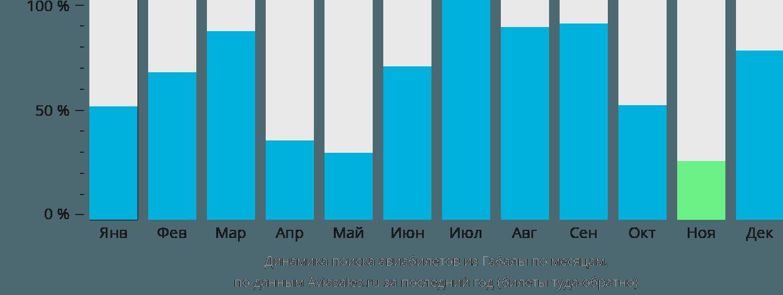 Динамика поиска авиабилетов из Габалы по месяцам