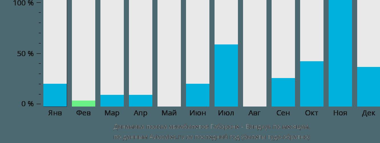 Динамика поиска авиабилетов из Габороне в Виндхук по месяцам