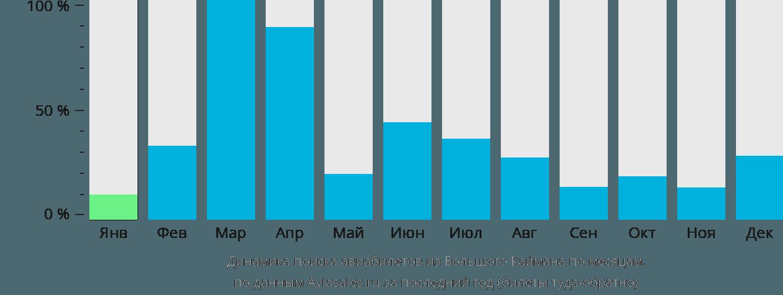 Динамика поиска авиабилетов из Большого Каймана по месяцам