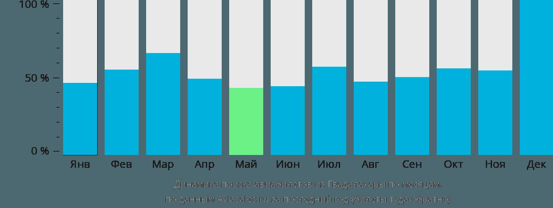Динамика поиска авиабилетов из Гвадалахары по месяцам