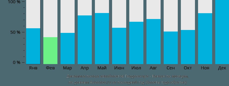 Динамика поиска авиабилетов из Гвадалахары в Канкун по месяцам