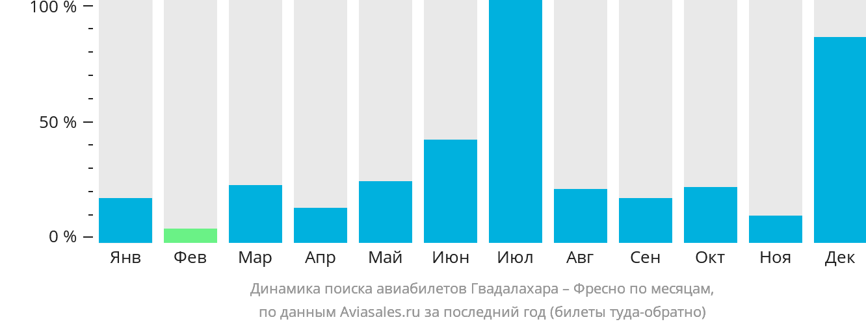Динамика поиска авиабилетов из Гвадалахары в Фресно по месяцам
