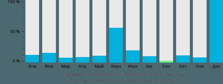 Динамика поиска авиабилетов из Гвадалахары в Москву по месяцам