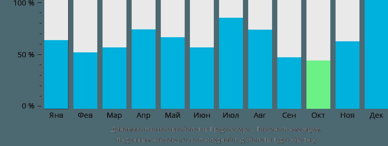 Динамика поиска авиабилетов из Гвадалахары в Тихуану по месяцам