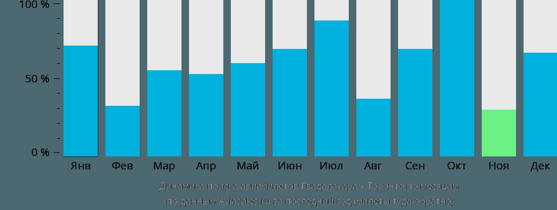 Динамика поиска авиабилетов из Гвадалахары в Торонто по месяцам