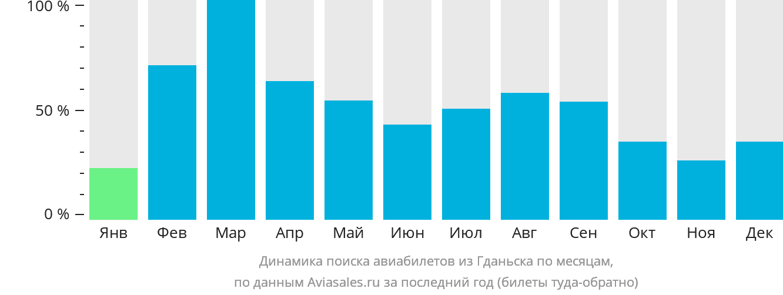 Динамика поиска авиабилетов из Гданьска по месяцам