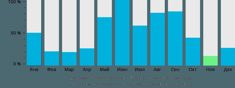 Динамика поиска авиабилетов из Гданьска в Аликанте по месяцам