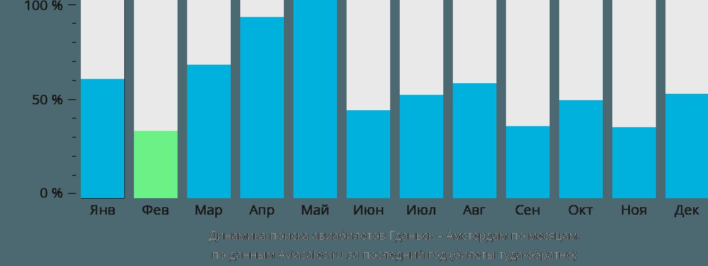 Динамика поиска авиабилетов из Гданьска в Амстердам по месяцам