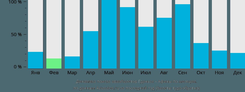 Динамика поиска авиабилетов из Гданьска в Афины по месяцам