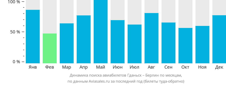 Динамика поиска авиабилетов из Гданьска в Берлин по месяцам