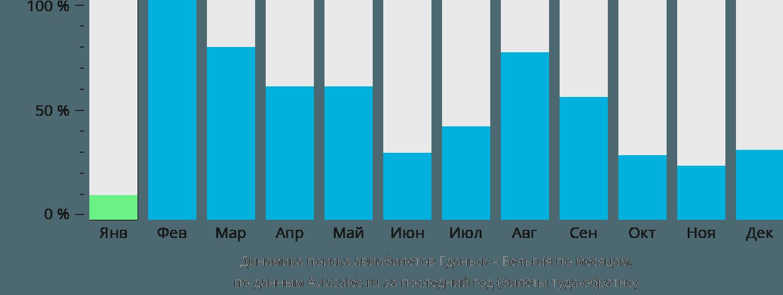 Динамика поиска авиабилетов из Гданьска в Бельгию по месяцам