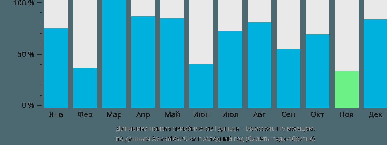 Динамика поиска авиабилетов из Гданьска в Брюссель по месяцам