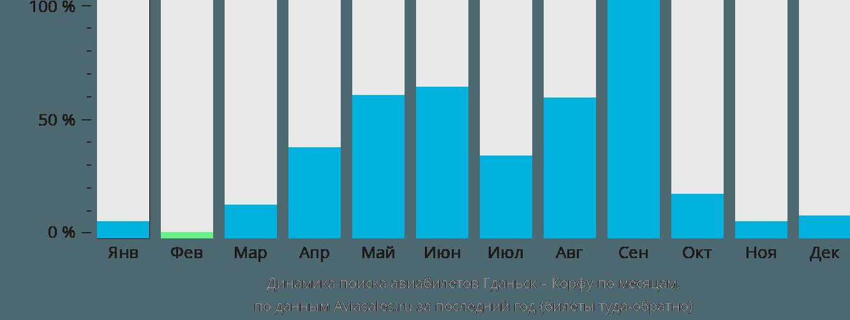 Динамика поиска авиабилетов из Гданьска на Корфу по месяцам