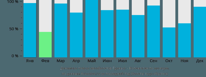 Динамика поиска авиабилетов из Гданьска в Копенгаген по месяцам